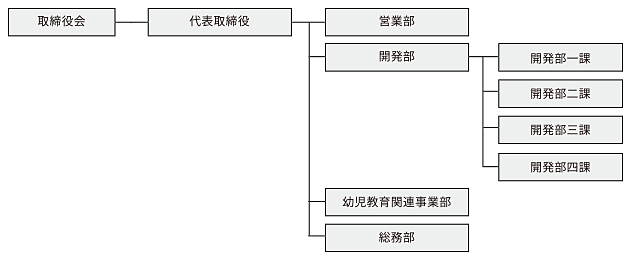 組織図(画像)
